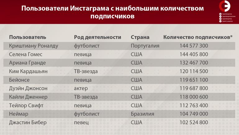 """Пользователи Инстаграма с наибольшим количеством подписчиков. Фото """"СЭ"""""""