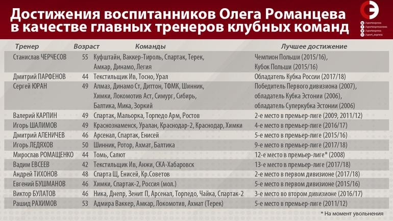 Достижения воспитанников Олега Романцева в качестве главных тренеров клубных команд.