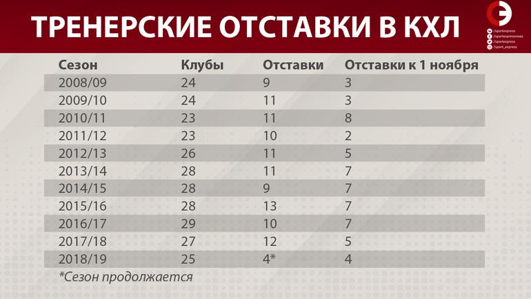 """Тренерские отставки в КХЛ. Фото """"СЭ"""""""