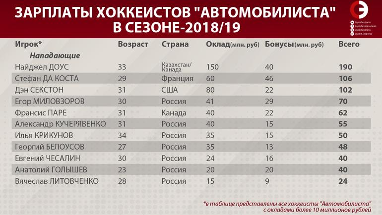"""Зарплаты хоккеистов """"Автомобилиста"""" в сезоне-2018/19. Фото """"СЭ"""""""