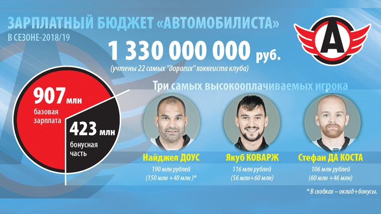 """Сколько стоит гегемония """"Автомобилиста""""? Все зарплаты хоккеистов лидера КХЛ"""