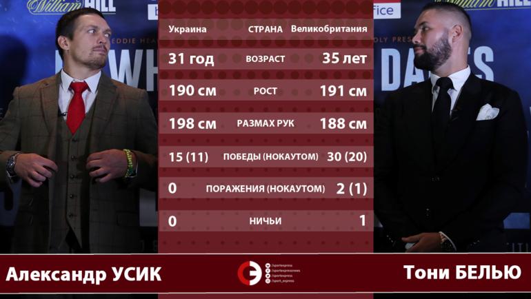 "Александр Усик vs Тони Белью. Фото ""СЭ"""