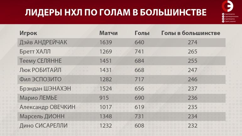 """Лидеры в истории НХЛ по голам в большинстве. Фото """"СЭ"""""""