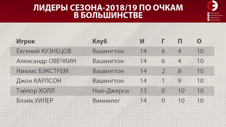 """Лидеры сезона-2018/19 по очкам в большинстве. Фото """"СЭ"""""""