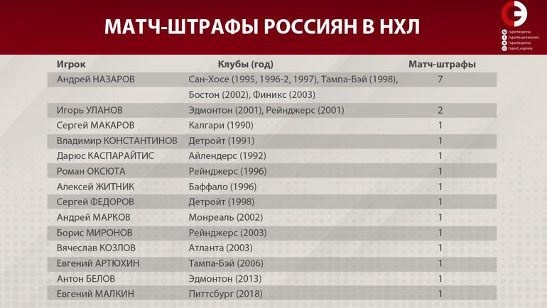 """Матч-штрафы россиян в НХЛ. Фото """"СЭ"""""""