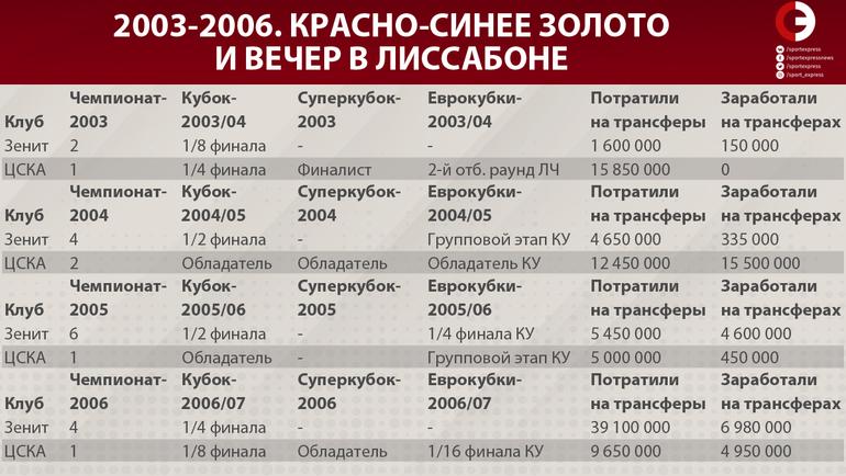 """2003-2006. Красно-синее золото и вечер в Лиссабоне. Фото """"СЭ"""""""