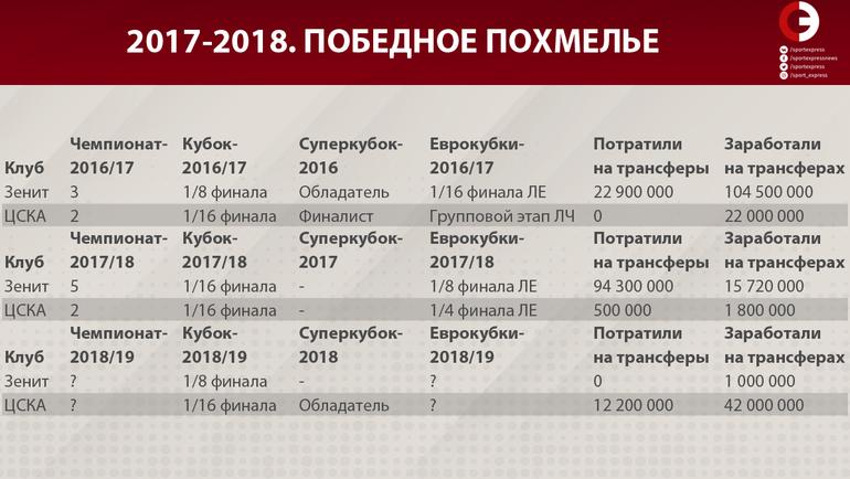 """2013-2016. Период двоевластия. Фото """"СЭ"""""""