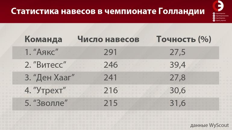 """Статистика навесов в чемпионате Голландии. Фото """"СЭ"""""""
