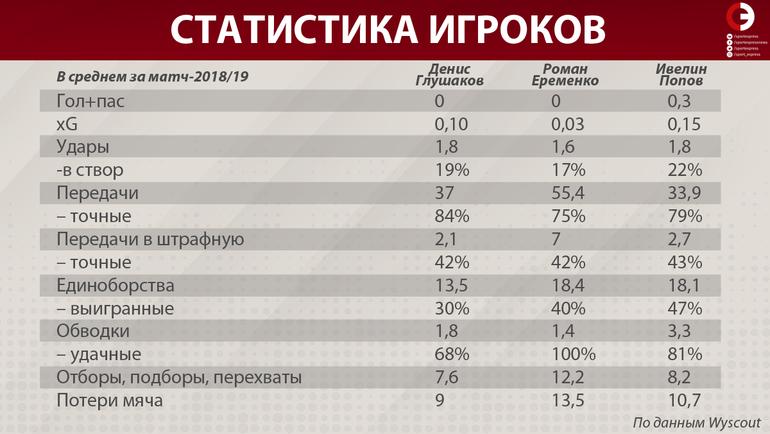 Статистика Дениса Глушакова, Романа Еременко и Ивелина Попова