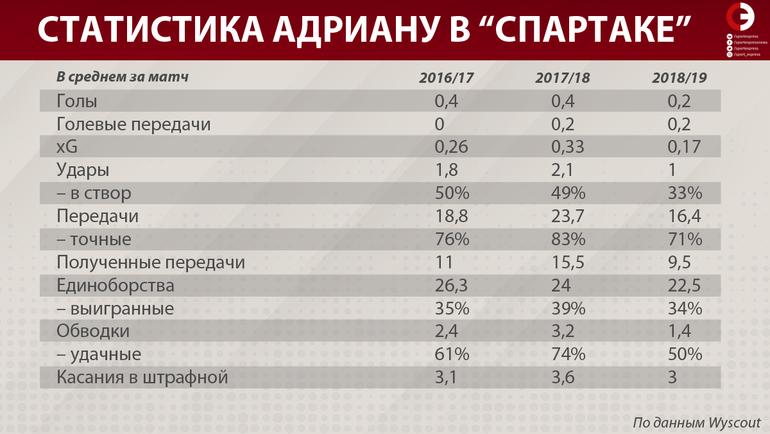 "Статистика Адриану в ""Спартаке"". Фото «СЭ»"