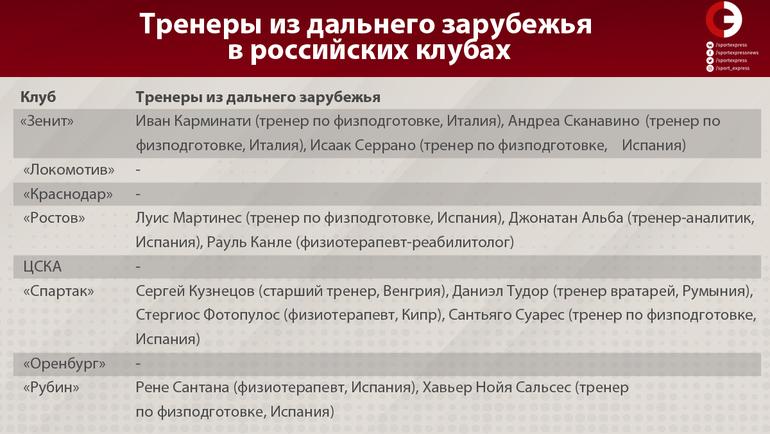 """Тренеры из дальнего зарубежья в российских клубах. Фото """"СЭ"""""""