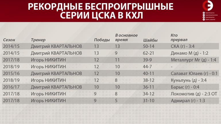 Рекордные беспроигрышные серии ЦСКА в КХЛ. Фото «СЭ»
