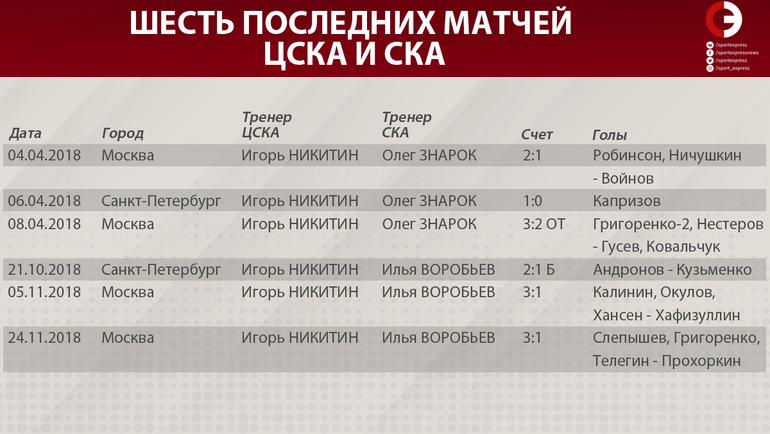 Шесть последних матчей ЦСКА и СКА.