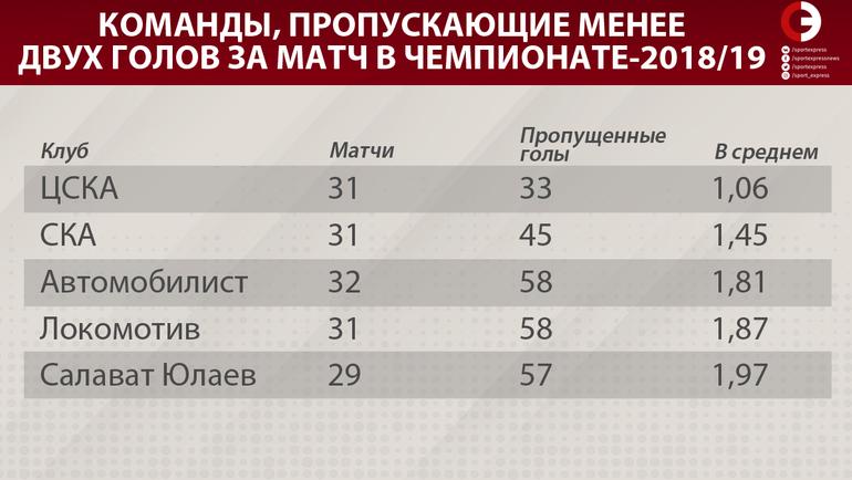 Команды, пропускающие менее двух голов за матч в чемпионате-2018/19. Фото «СЭ»