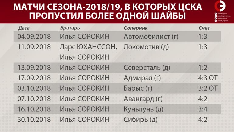 Матчи сезона-2018/19, в которых ЦСКА пропустил более одной шайбы. Фото «СЭ»