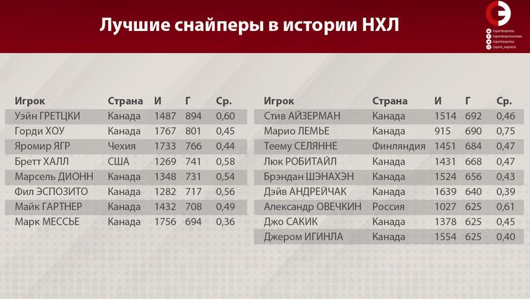 Новые рекорды Овечкина. Александр - 15-й снайпер в истории НХЛ