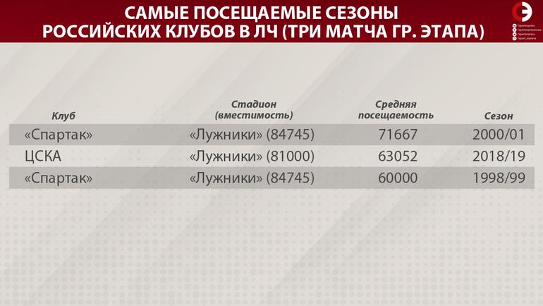 """""""Лужники"""" круче """"Уэмбли"""". ЦСКА показал великолепные цифры"""