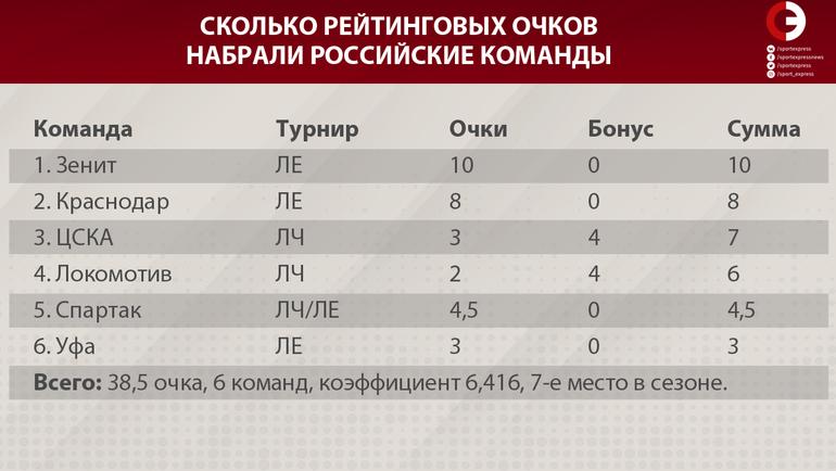 Рейтинг УЕФА: Португалия приблизилась к России