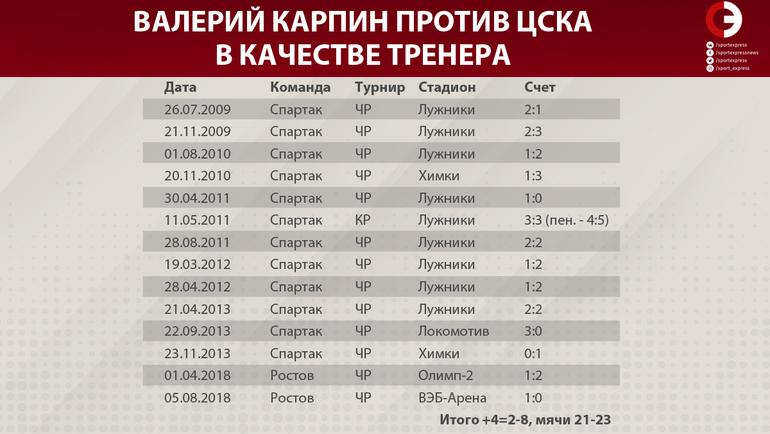 Карпин и ЦСКА: 30 лет борьбы