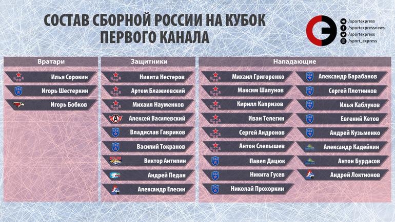 Состав сборной России на Кубок Первого канала.