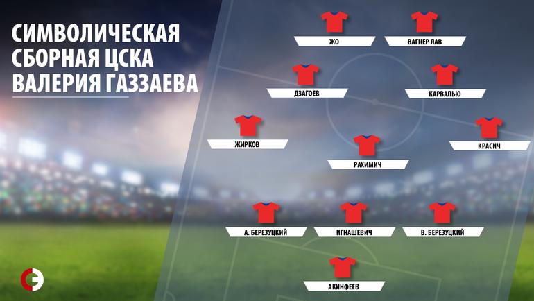 Газзаев назвал символическую сборную ЦСКА его эпохи