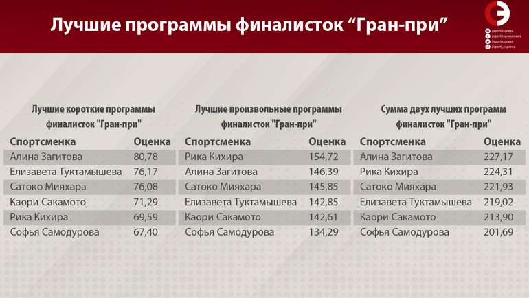 """Лучшие программы финалистов """"Гран-при"""". Фото «СЭ»"""