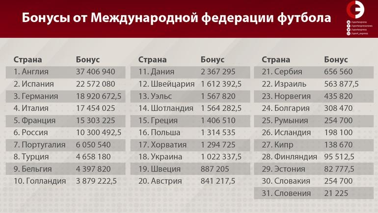 ФИФА заплатила клубам 209 миллионов долларов. Россия получит свыше 10 миллионов