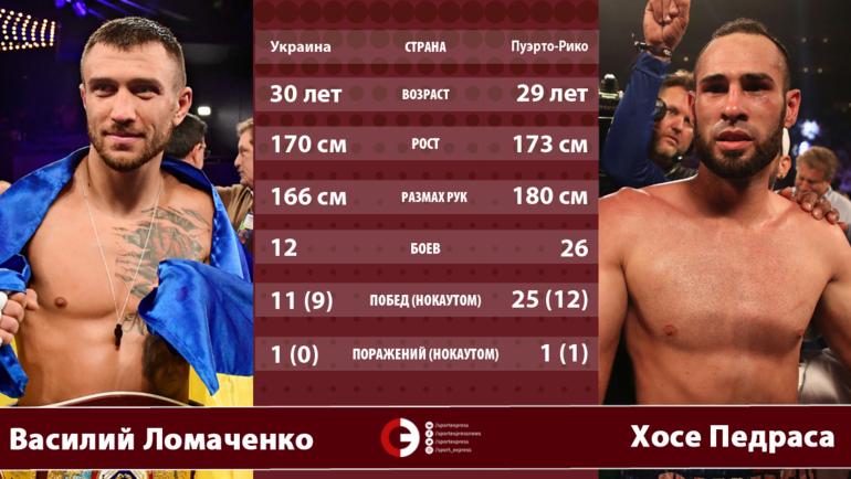 Василий Ломаченко vs Хосе Педраса.