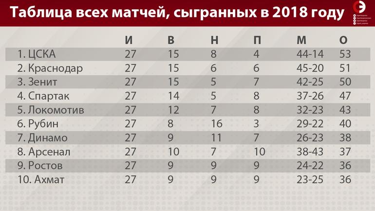 """Таблица всех матчей, сыгранных в 2018 году. Фото """"СЭ"""""""