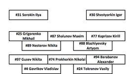 Педан, Кузьменко и Локтионов не сыграют в стартовом матче Кубка Первого канала