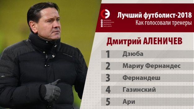 Аленичев поставил Дзюбу в голосование на звание лучшего игрока года. Фото «СЭ»