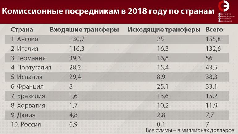 Комиссионные посредникам в 2018 году по странам.