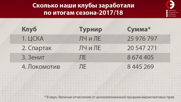 """Сколько наши клубы заработали по итогам сезона-2017/18. Фото """"СЭ"""""""