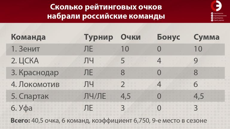 Сколько рейтинговых очков набрали российские команды в евросезоне-2018/19.