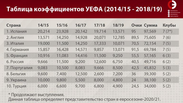 Таблица коэффицентов УЕФА (2014/15 - 2018/19).