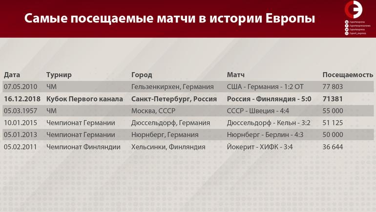"""Самые посещаемые матчи в истории Европы. Фото """"СЭ"""""""