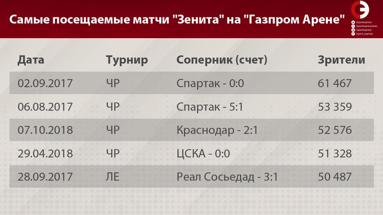 """Самые посещаемые матчи """"Зенита"""" на """"Газпром Арене"""". Фото """"СЭ"""""""
