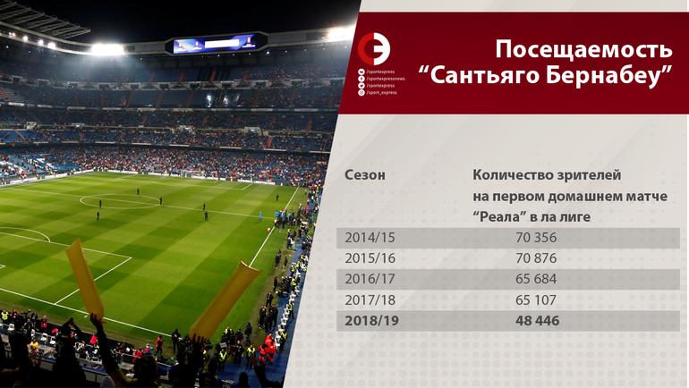 """Количество зрителей на первом домашнем матче """"Реала"""" в ла лиге. Фото «СЭ»"""