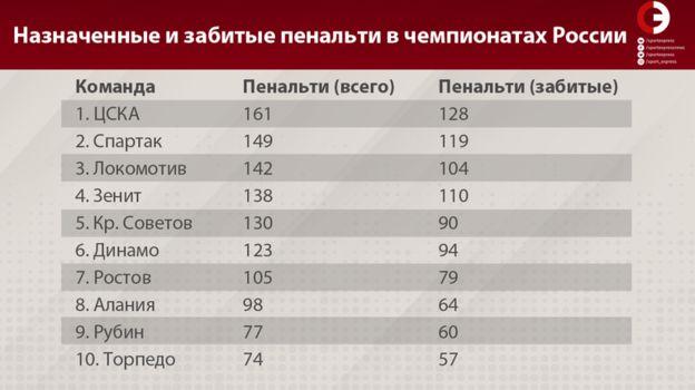 Назначенные и забитые пенальти в чемпионатах России. Фото «СЭ»