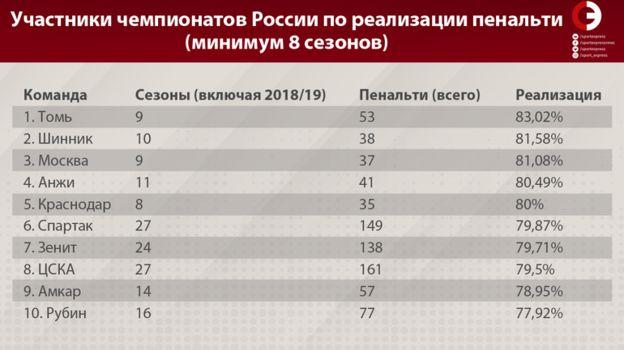 Участники чемпионатов России по реализации пенальти (минимум 8 сезонов). Фото «СЭ»