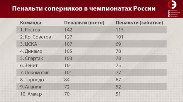Пенальти соперников в чемпионатах России. Фото «СЭ»