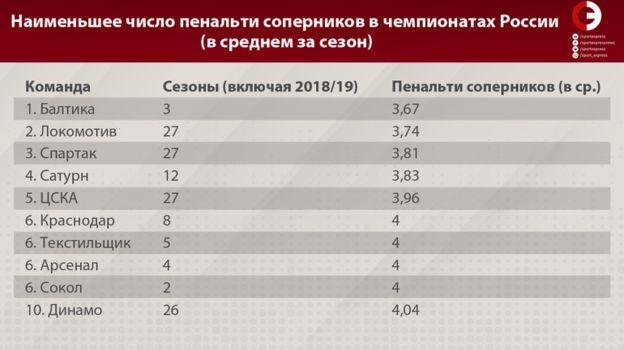 Наименьшее число пенальти соперников в чемпионатах России (в среднем за сезон). Фото «СЭ»