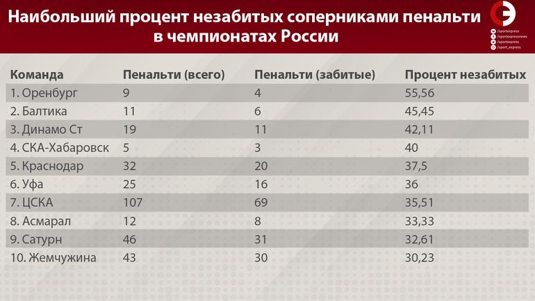 """Наибольший процент незабитых соперниками пенальти в чемпионатах России. Фото """"СЭ"""""""