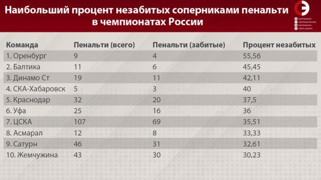 Наибольший процент незабитых соперниками пенальти в чемпионатах России. Фото «СЭ»