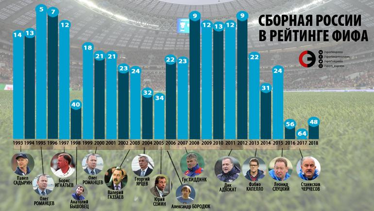 Сборная России в рейтинге ФИФА по итогам года. Фото «СЭ»