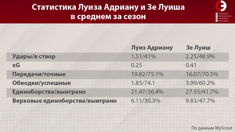 Показатели Луиса Адриано и Зе Луиша в среднем за сезон