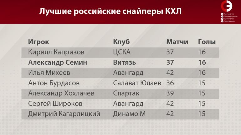 """Лучшие российские снайперы КХЛ. Фото """"СЭ"""""""