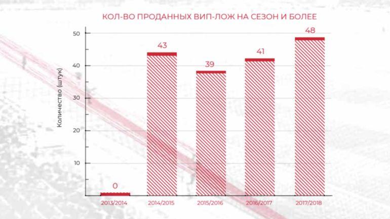 """""""Спартак"""": проданные вип-ложи. Фото ФК """"Спартак"""""""