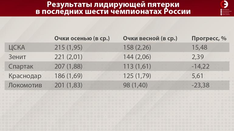 Результаты лидирующей пятерки в последних шести чемпионатах России. Фото «СЭ»