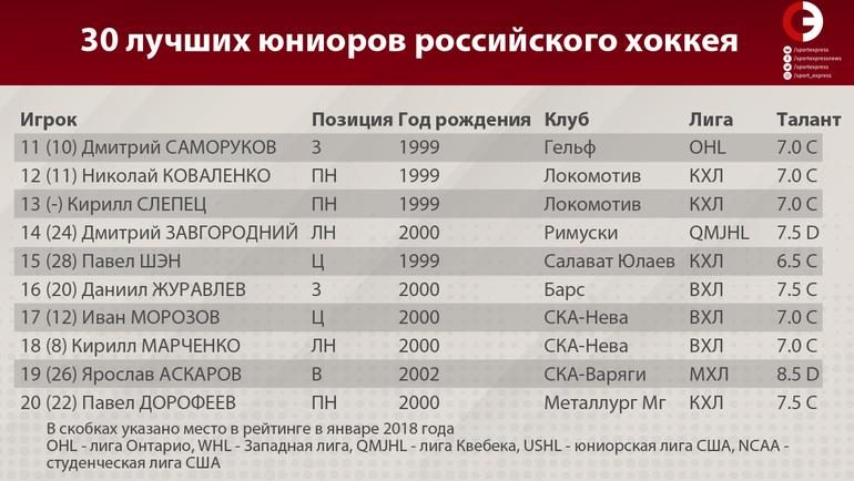 """30 лучших юниоров российского хоккея. Фото """"СЭ"""""""